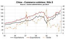 Perspectives pour l'économie chinoise 2010-2011 : modération graduelle de la croissance