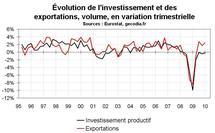 Perspectives économiques en zone euro pour 2010-2011