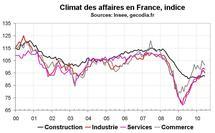Climat des affaires en France en juin 2010 : moral des entreprises en recul