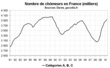 Nombre de chômeurs en France en mai 2010 : toujours en hausse