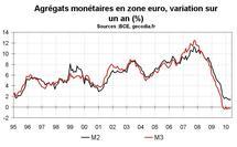 Crédit et monnaie en zone euro en mai 2010 : vers une reprise du crédit ?