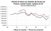 Activité dans la construction en France en mai 2010 : la reprise se raffermit