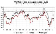 Confiance des ménages en zone euro en juin 2010 : repli en France, stabilité dans la zone