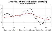 Inflation en zone euro en juin 2010 : la publication flash indique un ralentissement