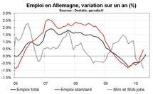 Taux de chômage en mai 2010 en zone euro : stable