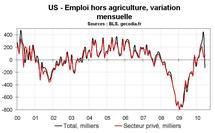 Emploi et chômage en juin 2010 aux US : déception du côté du secteur privé