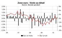 Vente au détail en zone euro en mai 2010 : médiocre