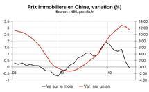 Marché immobilier en Chine en juin 2010 : Baisse des prix