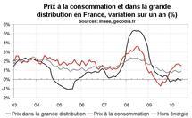Inflation en France en juin 2010 : nouveau reflux à +1,5 % sur un an