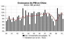 Croissance du PIB en Chine au T2 2010 : fort coup de frein