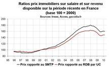 Indicateurs valorisation de l'immobilier France début 2010