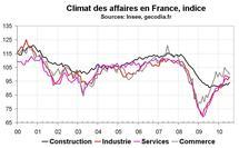 Climat des affaires en France en juillet 2010 : amélioration du moral des entreprises
