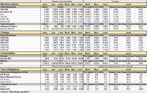 Performances des principaux marchés. Cliquer pour agrandir.
