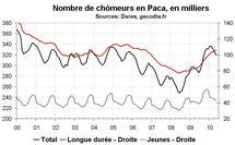 Nombre chômeurs Paca mai 2010 : modération dans la hausse