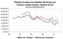 Activité construction France juin 2010 : déception