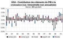 Croissance du PIB aux Etats-Unis Au T2 2010 : croissance molle