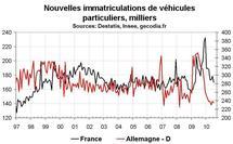 Vente au détail en zone euro en juin 2010 : toujours médiocre