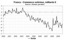 Commerce extérieur en France en juin 2010 : forte hausse des exportations