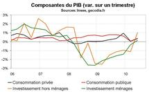 PIB France T2 2010 : bien mais pas top