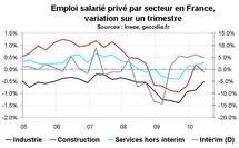 Emploi salarié France T2 2010 : le privé crée peu d'emplois