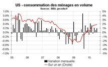 Consommation ménages Etats-Unis juillet 2010 : pas top