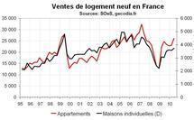 Vente logements neufs France T2 2010 : hausse de prix et du stress immobilier