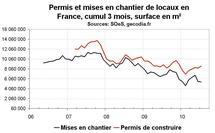 Activité construction France juillet 2010 : déçu à nouveau