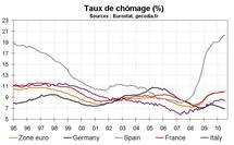 Taux chômage zone euro juillet 2010 : toujours stable