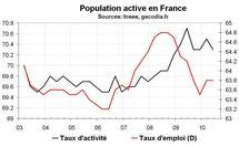 Taux chômage France T2 2010 : bonne surprise sur le chômage et sur le sous-emploi