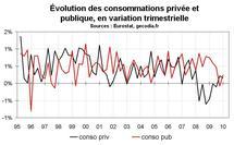 PIB zone euro T2 2010 : une bien belle croissance