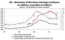Nombre chômeurs USA : demandes d'allocation chômage encore en hausse aux Etats-Unis