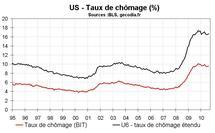 Taux chômage États-Unis août 2010 : un très bon rapport emploi aux US