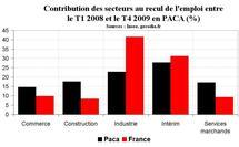 Emploi région PACA : stabilisation du nombre de salariés fin 2009