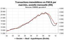 Transactions immobilières PACA : reprise plus marquée pour les logements anciens que neufs