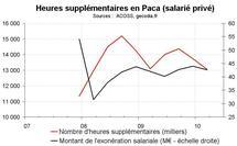 Heures supplémentaires  PACA début 2010 : stabilisation