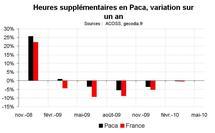 Activité construction Paca en avril 2010 : perspectives en amélioration