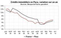 Crédit bancaire  Paca : reprise pour le crédit immobilier