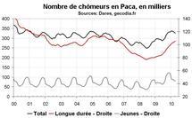 Nombre chômeurs Paca avril 2010 : modération dans la hausse