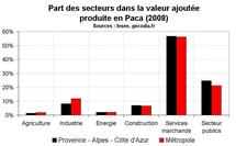 Croissance économique Paca : bonne performance avant crise