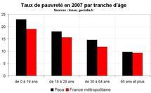 Taux de pauvreté  Paca  2007 : toujours supérieur à la moyenne nationale