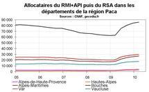 RSA  Paca début 2010 : la hausse continue