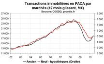 Transactions immobilières  PACA  mai 2010 : reprise pour les logements anciens et neufs