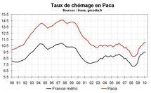 Taux  chômage Paca début 2010 : stabilité