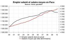 Emploi salarié Paca début 2010 : stagnation