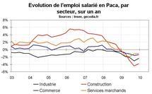 Emploi salarié Paca par secteur : construction et industrie souffrent le plus