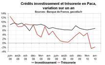 Crédit bancaire Paca avril 2010 : reprise concentrée dans le crédit immobilier