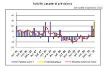 Moral  entreprises Bretagne : lente amélioration
