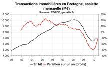 Transactions immobilières Bretagne : reprise dans l'ancien, stagnation du neuf