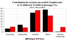 Emploi Bretagne : stabilisation du nombre de salariés fin 2009