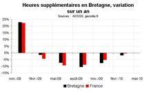 Heures supplémentaires  Bretagne début 2010 : encore en recul
